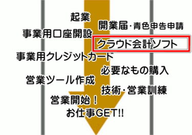 【簡単!】青色申告の複式簿記!『やよいの青色申告オンライン』で楽々!